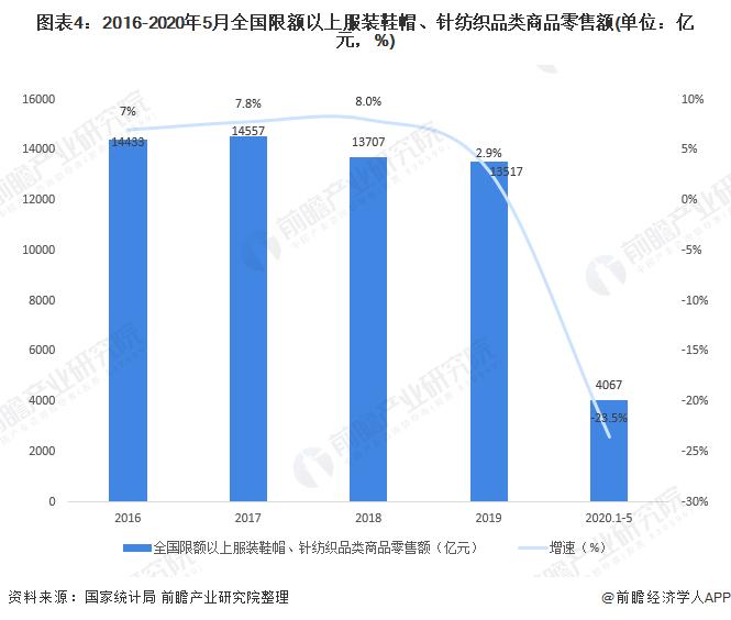 圖表4:2016-2020年5月全國限額以上服裝鞋帽、針紡織品類商品零售額(單位:億元,%)