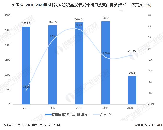 图表5:2016-2020年5月我国纺织品服装累计出口及变化情况(单位:亿美元,%)