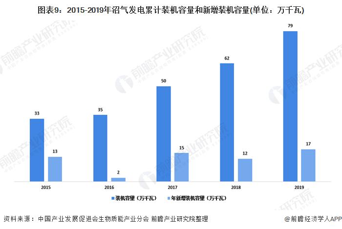 图表9:2015-2019年沼气发电累计装机容量和新增装机容量(单位:万千瓦)