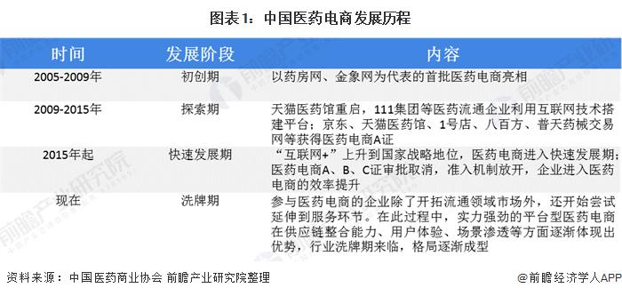 图表1:中国医药电商发展历程