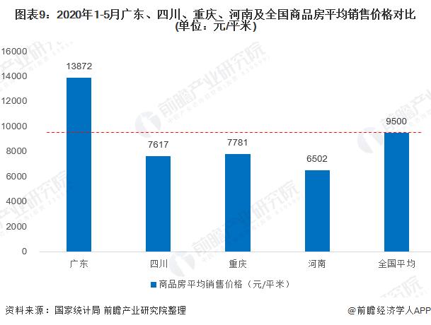 图表9:2020年1-5月广东、四川、重庆、河南及全国商品房平均销售价格对比(单位:元/平米)