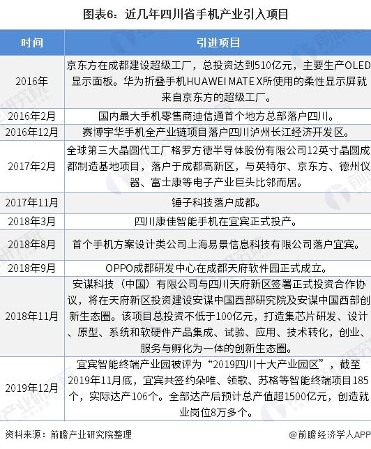 图表6:近几年四川省手机产业引入项目