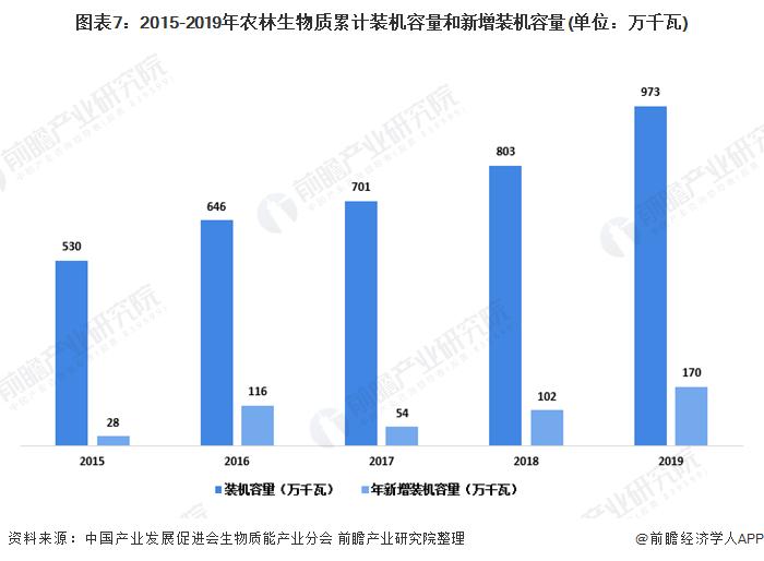 图表7:2015-2019年农林生物质累计装机容量和新增装机容量(单位:万千瓦)