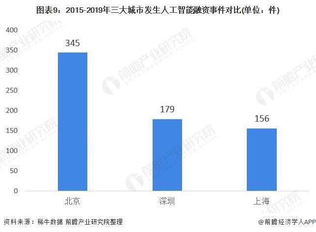 图表9:2015-2019年三大城市发生人工才智融资事件对比(单位:件)