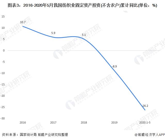图表3:2016-2020年5月我国纺织业固定资产投资(不含农户)累计同比(单位:%)