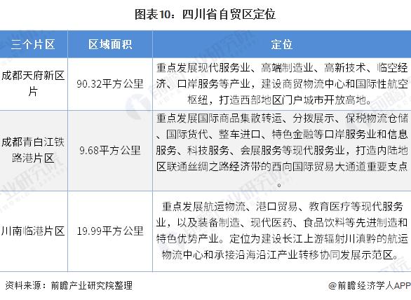 图表10:四川省自贸区定位