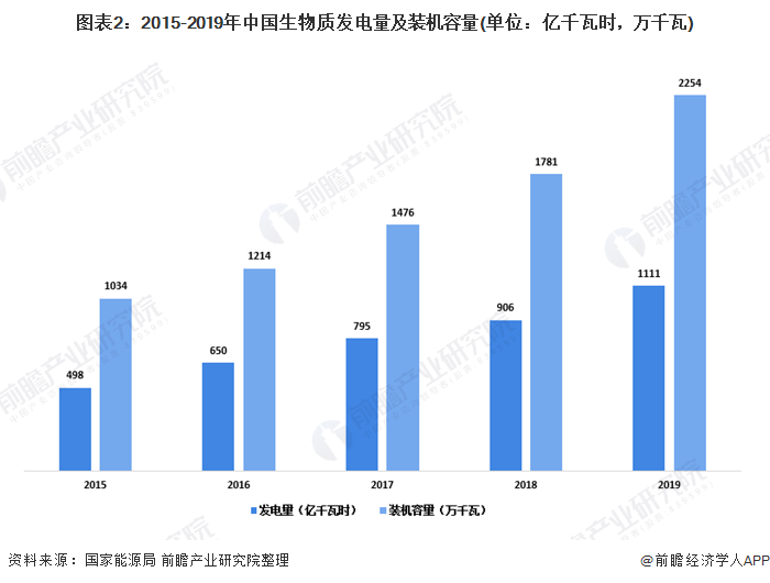 图表2:2015-2019年中国生物质发电量及装机容量(单位:亿千瓦时,万千瓦)