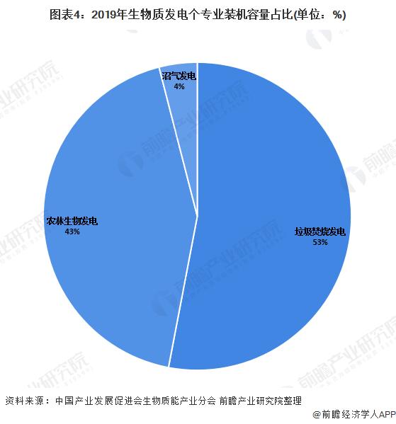 图表4:2019年生物质发电个专业装机容量占比(单位:%)