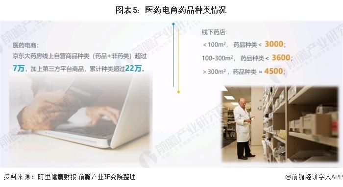 图表5:医药电商药品种类情况