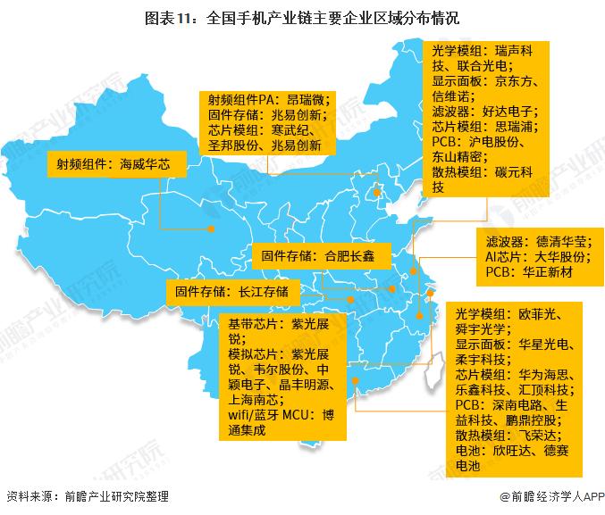 图表11:全国手机产业链主要企业区域分布情况