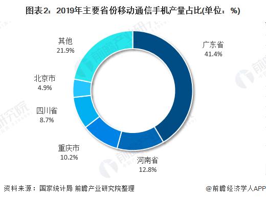 图表2:2019年主要省份移动通信手机产量占比(单位:%)