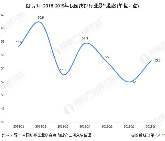 图表1:2018-2019年我国纺织行业景气指数(单位:点)