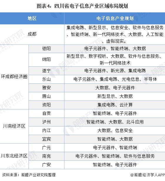 图表4:四川省电子信息产业区域布局规划