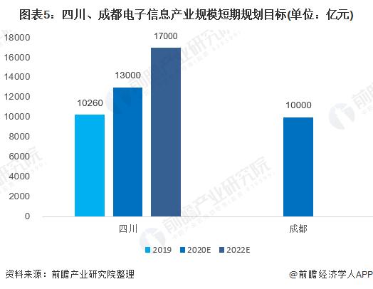 图表5:四川、成都电子信息产业规模短期规划目标(单位:亿元)