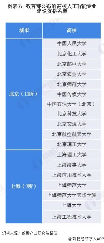 图表7:教育部公布的高校人工才智专业建立资格名单