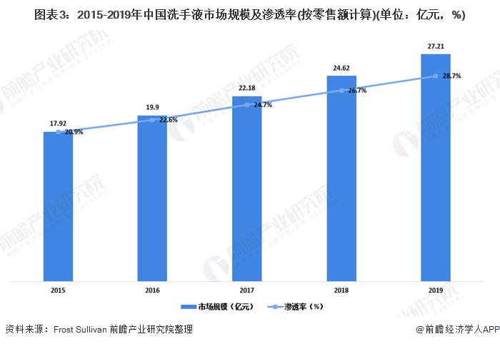 图表3:2015-2019年中国洗手液市场规模及渗透率(按零售额计算)(单位:亿元,%)