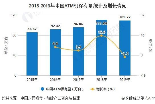 2015-2019年中国ATM机保有量统计及增长情况