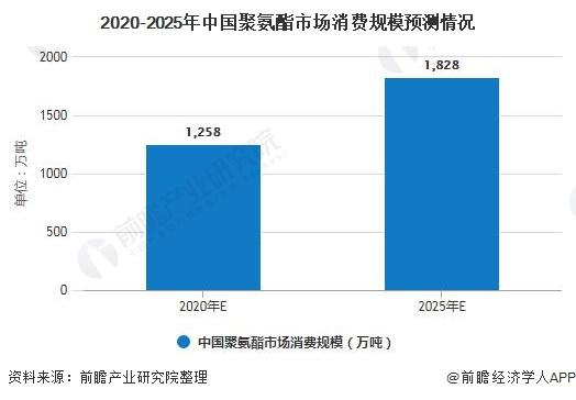 2020-2025年中国聚氨酯市场消费规模预测情况