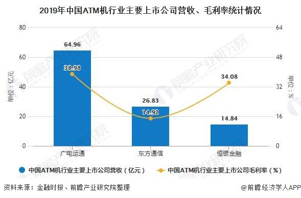2019年中国ATM机行业主要上市公司营收、毛利率统计情况
