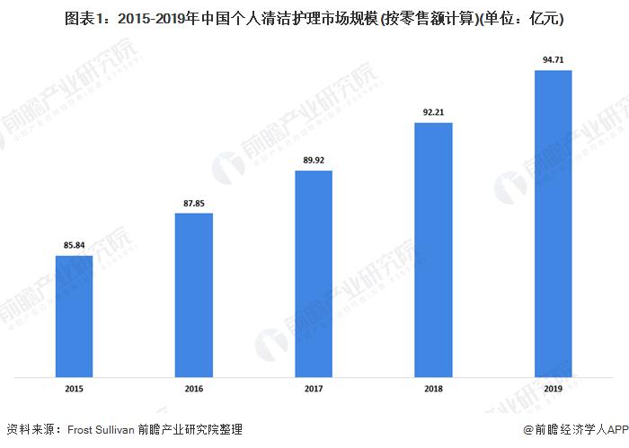 图表1:2015-2019年中国个人清洁护理市场规模(按零售额计算)(单位:亿元)