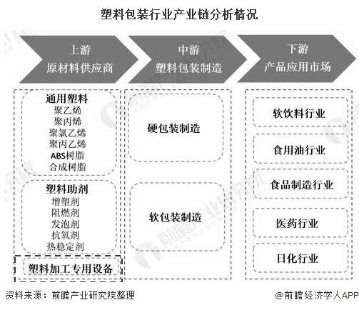 中国塑料加工专用设备行业在重庆市产量居全国首位
