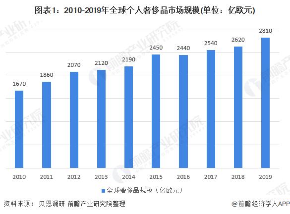 圖表1:2010-2019年個人奢侈品市場規模(單位:億歐元)