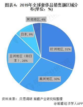 圖表4:2019年奢侈品銷售額區域分布(單位:%)