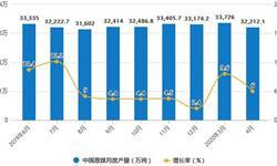 2020年1-4月中国煤炭行业市场分析:<em>原煤</em>累计产量突破10亿吨