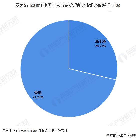 图表2:2019年中国个人清洁护理细分市场分布(单位:%)
