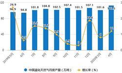 2020年1-4月中国<em>天然气</em>行业市场分析:累计产量突破600亿立方米