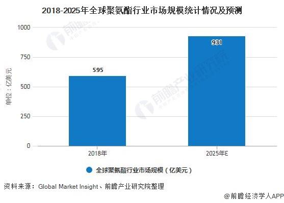 2018-2025年全球聚氨酯行业市场规模统计情况及预测