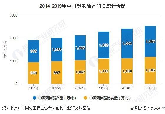 2014-2019年中国聚氨酯产销量统计情况