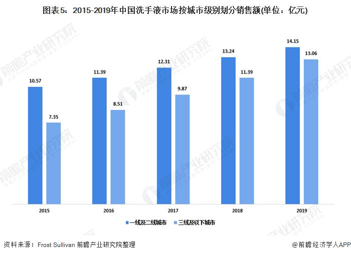 图表5:2015-2019年中国洗手液市场按城市级别划分销售额(单位:亿元)