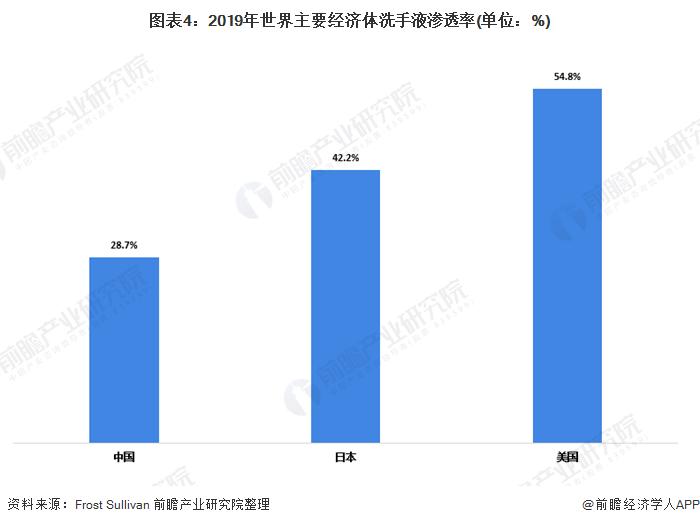 图表4:2019年世界主要经济体洗手液渗透率(单位:%)
