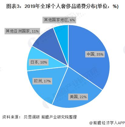 圖表3:2019年個人奢侈品消費分布(單位:%)