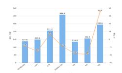 2020年1-5月我国<em>成品油</em>进口量及金额增长情况分析