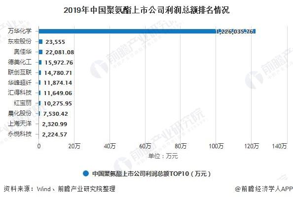 2019年中国聚氨酯上市公司利润总额排名情况