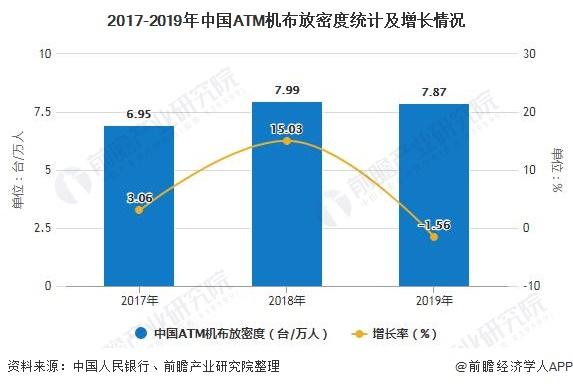 2017-2019年中国ATM机布放密度统计及增长情况