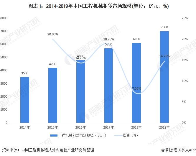 图表1:2014-2019年中国工程机械租赁市场规模(单位:亿元,%)