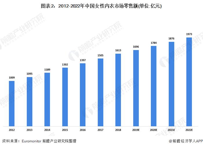 图表2:2012-2022年中国女性内衣市场零售额(单位:亿元)