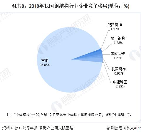 图表8:2018年我国钢结构行业企业竞争格局(单位:%)
