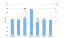 2020年1-5月江西省十种<em>有色金属</em>产量及增长情况分析