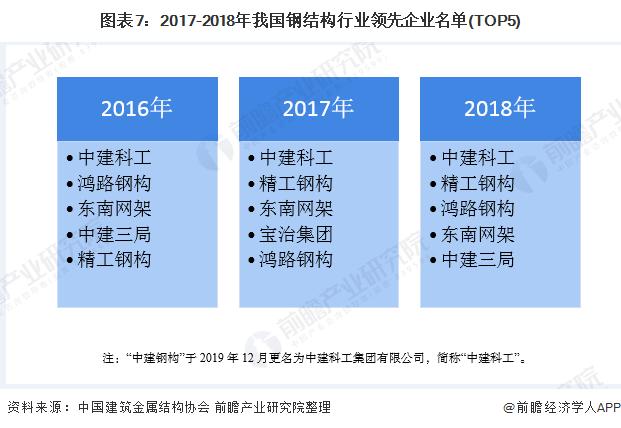图表7:2017-2018年我国钢结构行业<font class=
