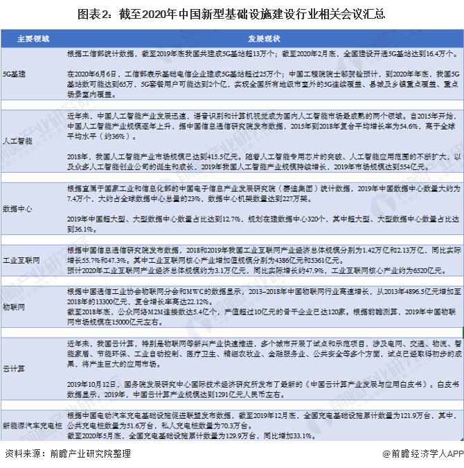 图表2:截至2020年中国新型基础设施建设行业相关会议汇总