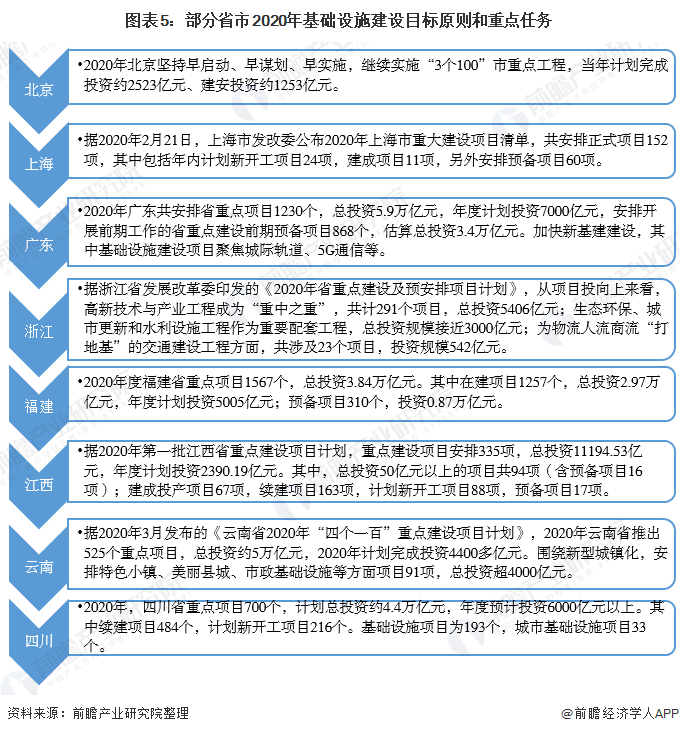 图表5:部分省市2020年基础设施建设目标原则和重点任务
