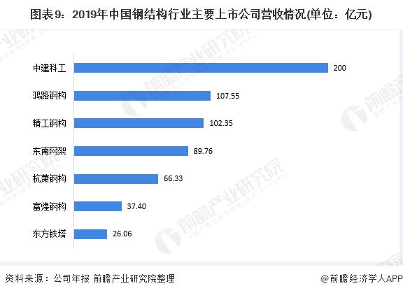 图表9:2019年中国钢结构行业主要上市公司营收情况(单位:亿元)