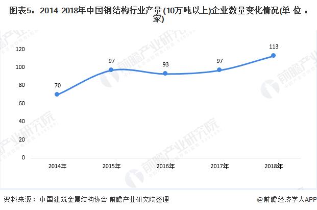 图表5:2014-2018年中国钢结构行业产量(10万吨以上)企业数量变化情况(单位:家)