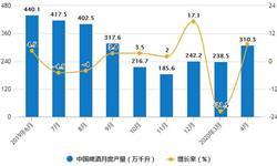 2020年1-4月中国<em>啤酒</em>行业市场分析:累计产量将近860万千升