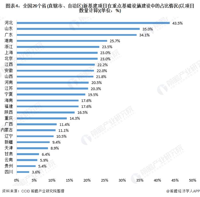 图表4:全国26个省(直辖市、自治区)新基建项目在重点基础设施建设中的占比情况(以项目数量计算)(单位:%)