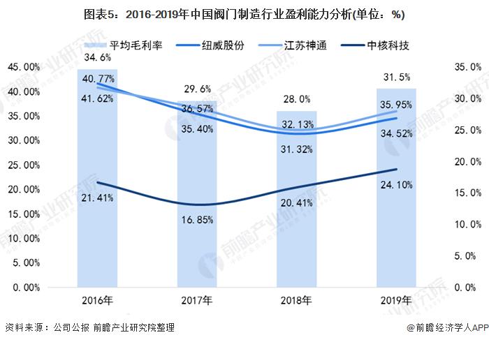 图表5:2016-2019年中国阀门制造行业盈利能力分析(单位:%)